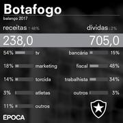 Blog analisa finanças do Botafogo: 'CEP fez avanços, mas estado segue crítico e virada levará tempo'