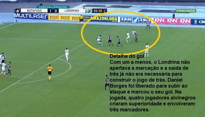Análise Botafogo x Londrina