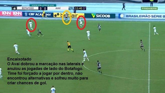 Análise Botafogo x Avaí
